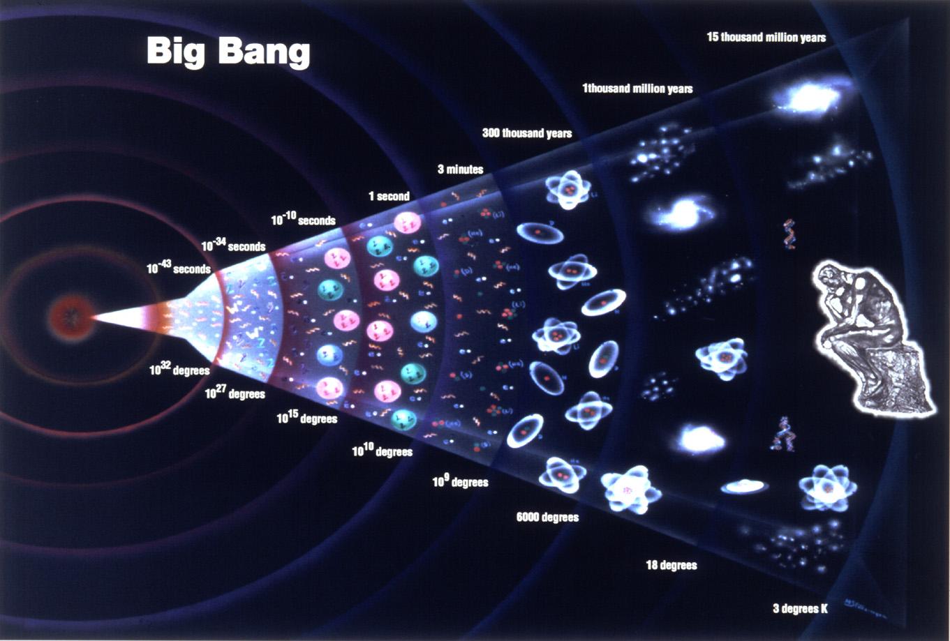 Bang big del teoria