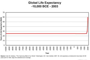 life-expectancy-hockey-stick