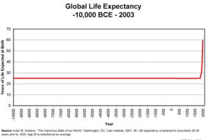 life-expectancy-hockey-stick