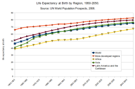 Life_Expectancy 1950-2050