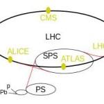 Colisionadores de partículas: Ciencia a martillazos