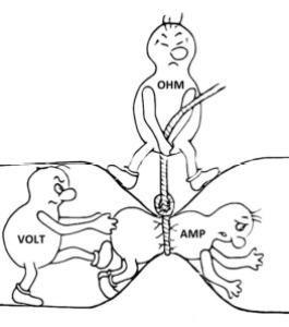 Ley de Ohm: La resistencia (ohmnios) impide el paso de la corriente (amperios) empujada por el voltaje (voltios).