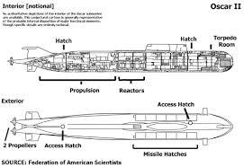 Planos del Kursk.